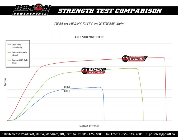 Demon Powersports strength test comparison